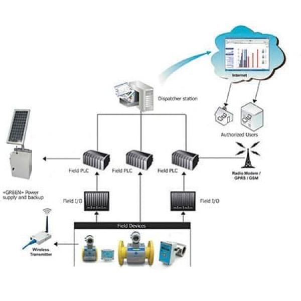 Система учета воды КШ АСУТП УВР-011 М1.2/Н Для трубопроводов: Ду600 Ду1500 Ду1620 Ду2440
